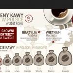 Czy na świecie może zabraknąć kawy?