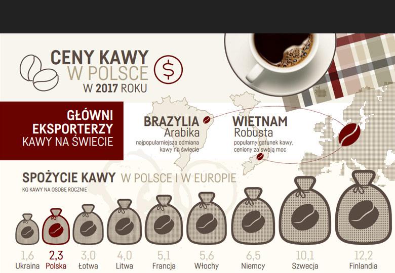 cany-kawy-w-polsce